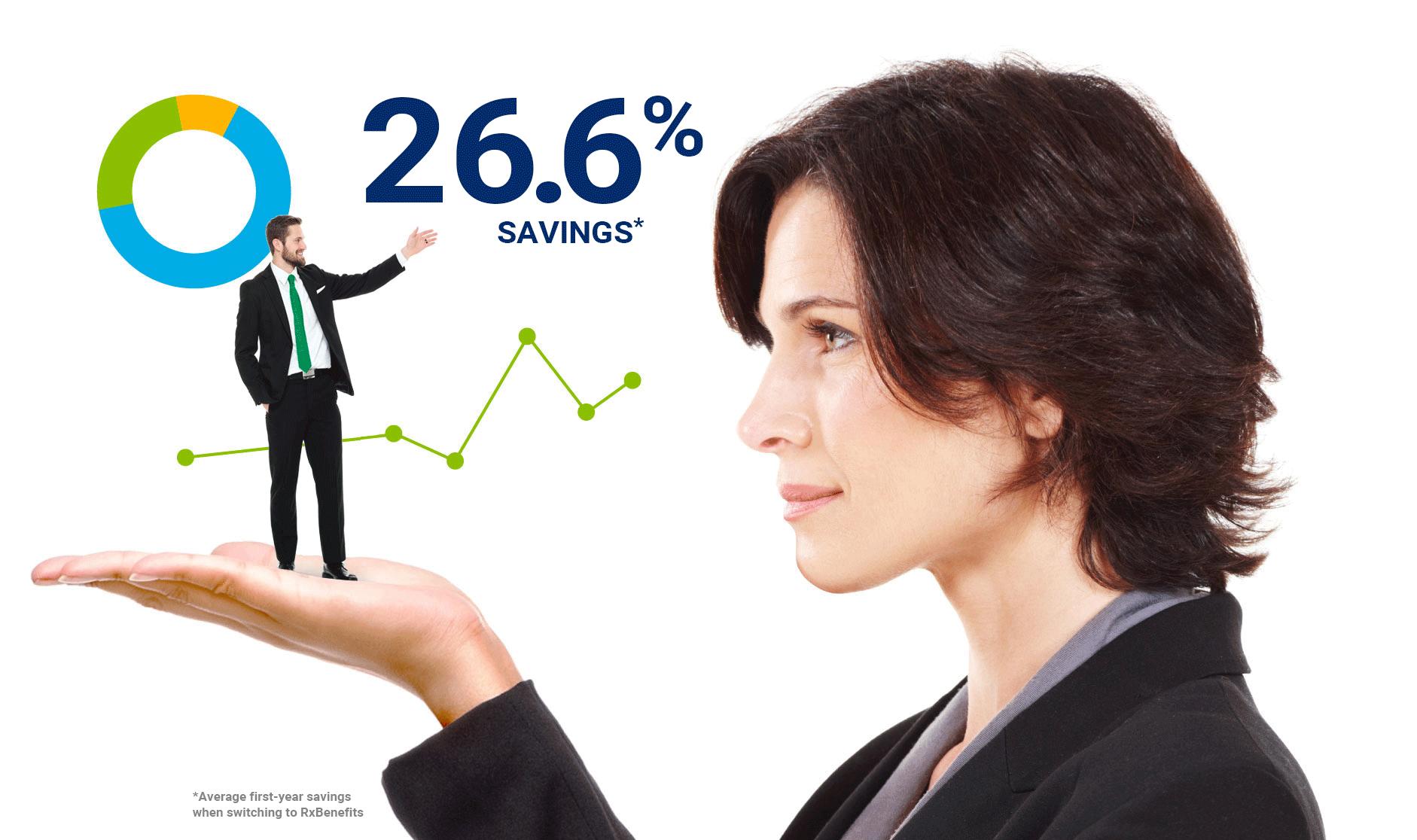 woman and man showing savings percentage